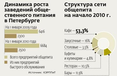 Петербург стал городом фаст-фуда
