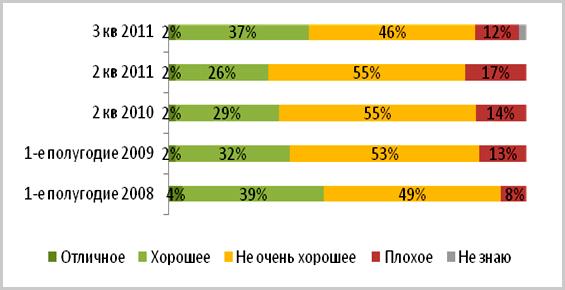 Источник: Онлайн-исследование Nielsen потребительского доверия