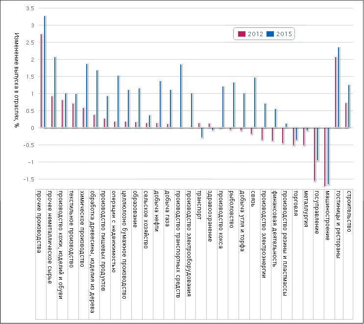 Рост и падение выпуска в отраслях после вступления в ВТО в 2012 и 2015 годах