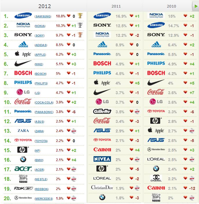 Информация сайта top20brands.ru