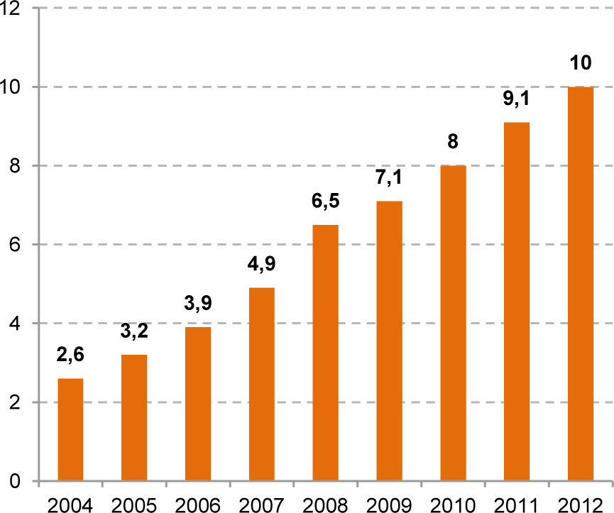 График №1 Оборот розничной торговли продовольственными товарами (трлн руб.)