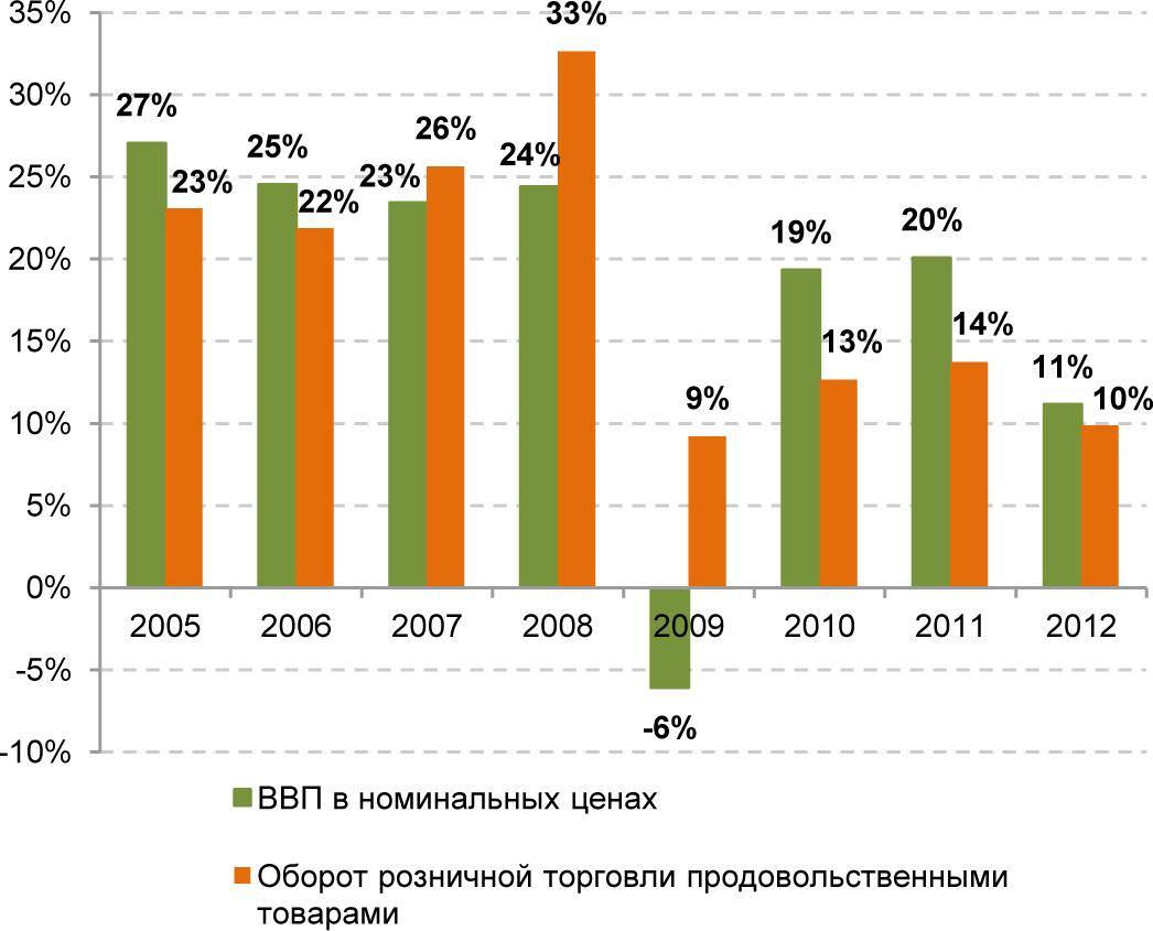 График №2 Темпы прироста ВВП и оборота розничной торговли продовольственными товарами