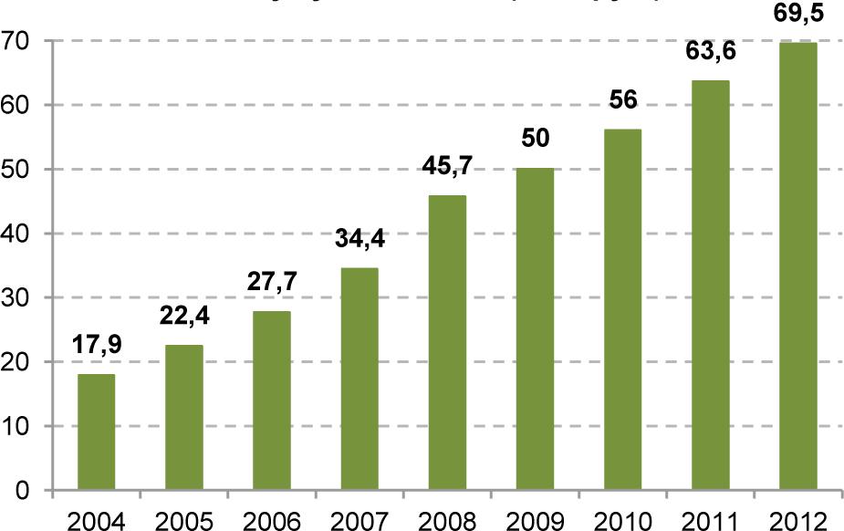 График №3 Оборот розничной торговли продовольственными товарами в расчете на душу населения (тыс. руб.)