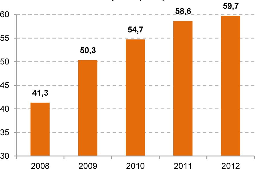График №4 Количество организаций розничной торговли продовольственными товарами (тыс.)