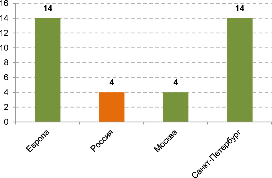 График №6 Количество гипермаркетов и супермаркетов (>2 500 кв. м) на 1 млн чел.