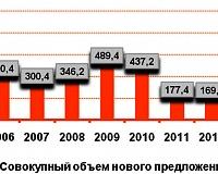 Динамика ввода площадей в ТЦ Москва с 2006 по 1014 гг.