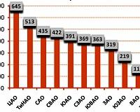 Уровень обеспеченности качественными торговыми площадями постоянных жителей Москвы в привязке к административным округам