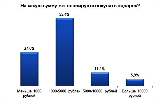 Исследование Avito.ru