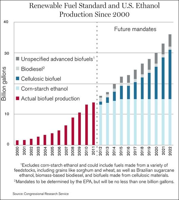 Сейчас в США, в отличие от Европы, главным «перспективным биотопливом» считается этанол, а не биодизель.
