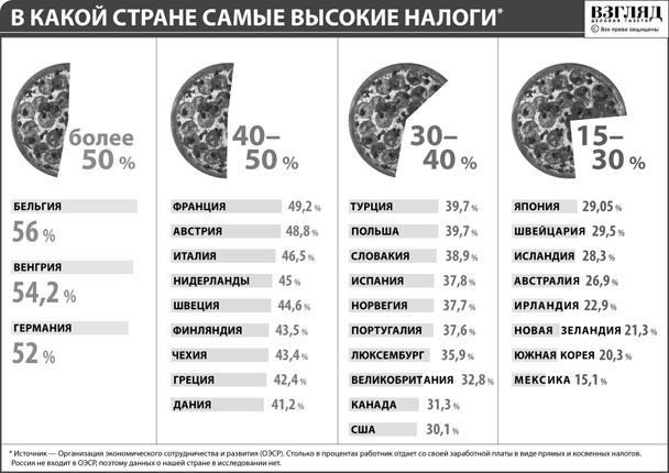 В какой стране самые высокие налоги (нажмите, чтобы увеличить)