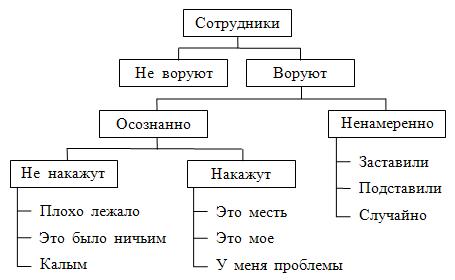 Схемы воровства у фирмы