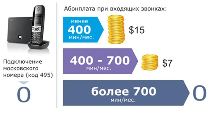 Московский виртуальный номер купить