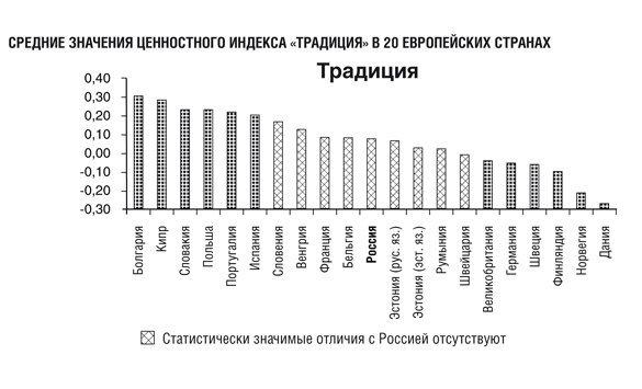 """Средние значения индекса """"Традиция"""" в 20 европейских странах"""