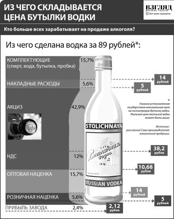 Из чего складывается цена бутылки водки (нажмите, чтобы увеличить)