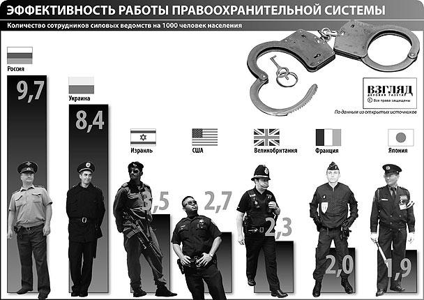 Количество сотрудников<br /> силовых ведомств на 1000 человек населения (нажмите, чтобы увеличить)
