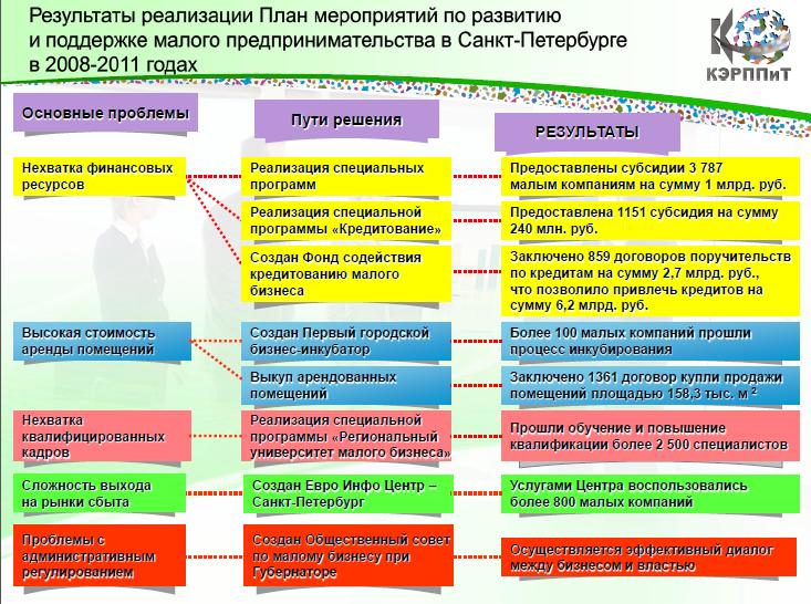 Программа Малого Бизнеса