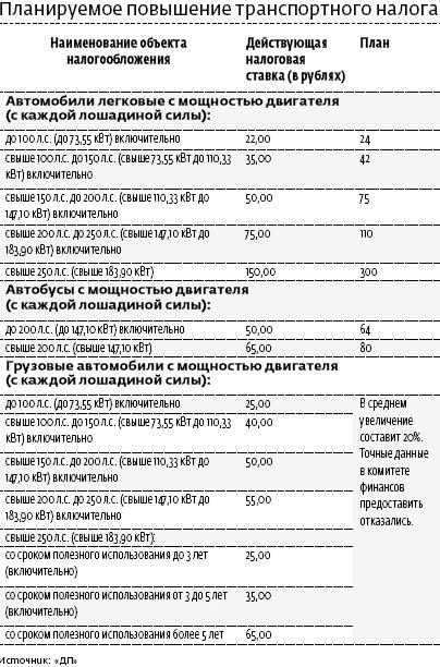 Транспортный налог в Петербурге заставит уехать