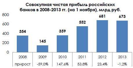 Что будет с российскими банками в 2014 году: прогнозы экспертов