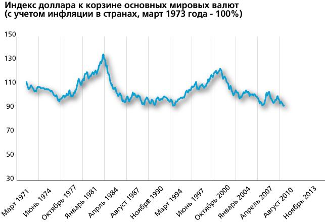 Индекс доллара к корзине основных мировых валют (с учетом инфляции в странах, март 1973 года - 100%)