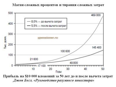 При вложении пенсионных денег  за границей удается накопить в 2-3 раза больше