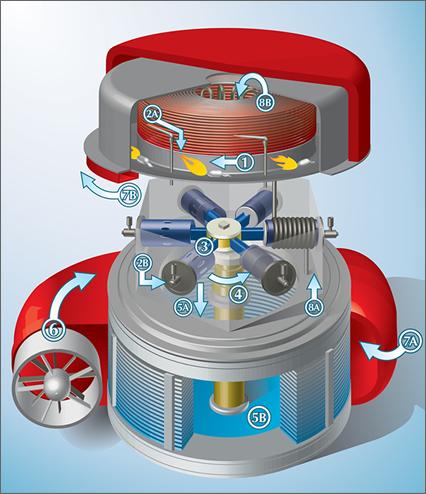 Один из двигателей нового поколения, Cyclone Engine, способен работать на любом типе топлива (включая биотопливо) и их смесях.