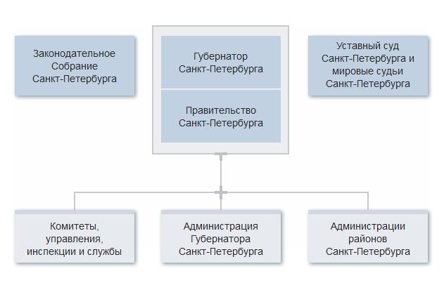 Схема администрации спб