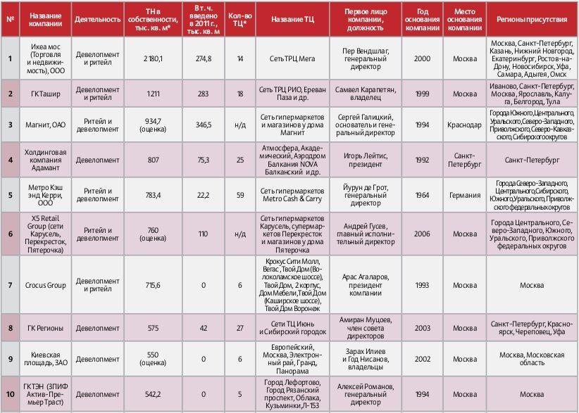 Первая десятка рейтинга «ТОП-50 владельцев торговой недвижимости»