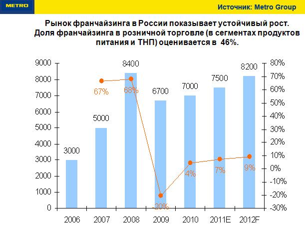 Франчайзинг развитие в россии