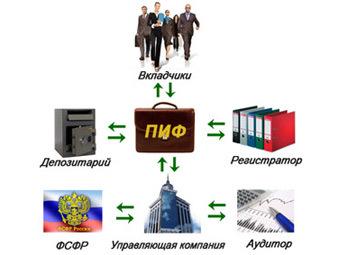 Схема ПИФа. Изображение с сайта invest-academ.ru