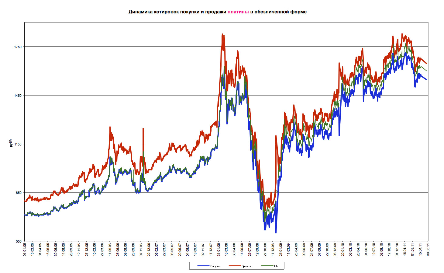 график стоимости платины