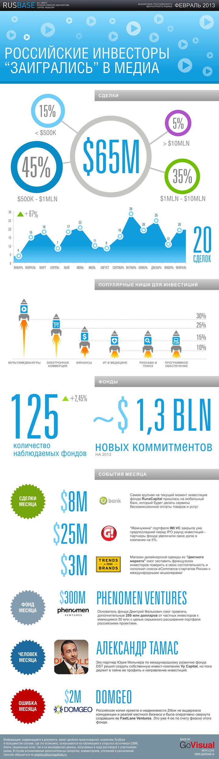 аналитика российских сделок в ИТ в феврале 2013