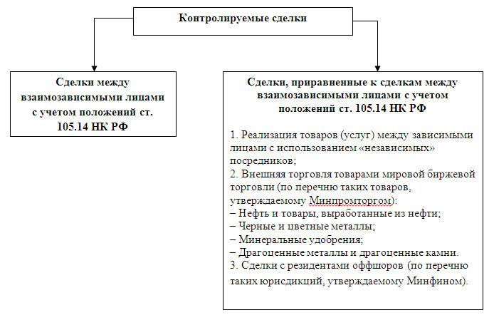 Контролируемая сделка займ от учредителя